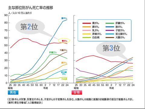 がん死亡率推移グラフ